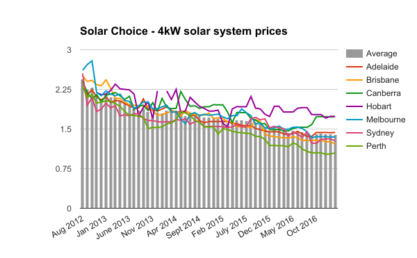 Feb 2017 4kW residential solar system prices