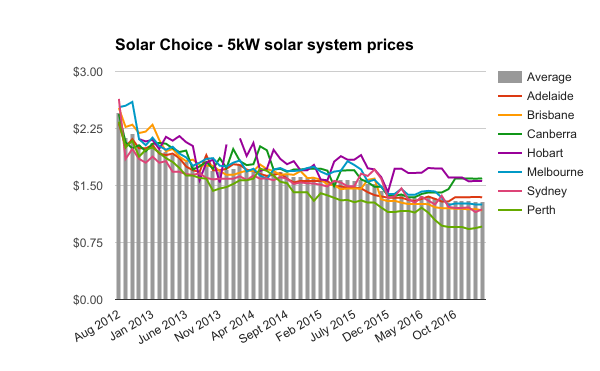 Feb 2017 5kW residential solar system prices