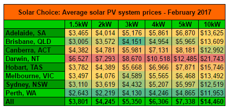 Feb 2017 residential solar system prices averages