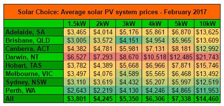 Feb 2017 residential solar system prices averages