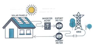 solar feed in tariff diagram