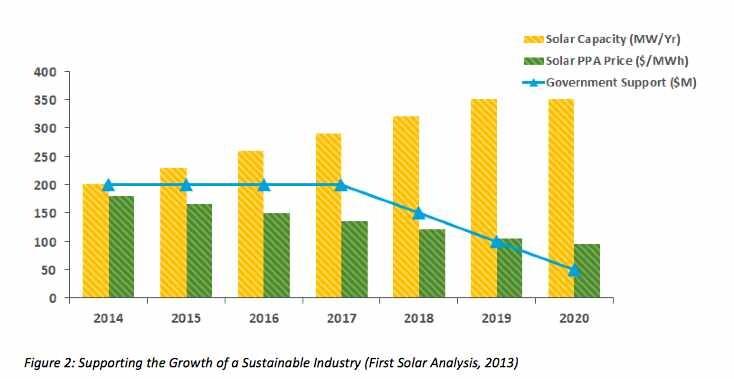 First Solar PPA Precitions