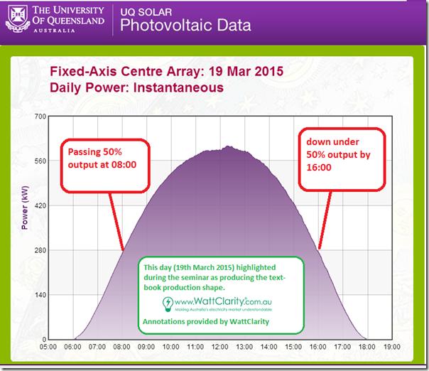 Fixed Axis Centre Array