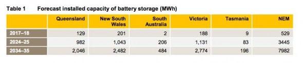 Forecast Energy Storage Capacity