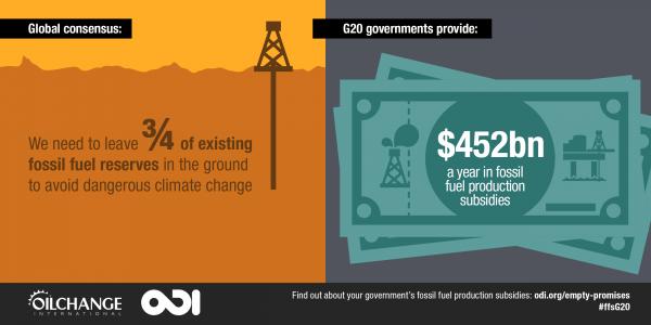 Fossil fuel subsidies vs comittments