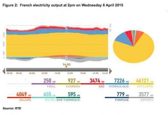 France solar output 2