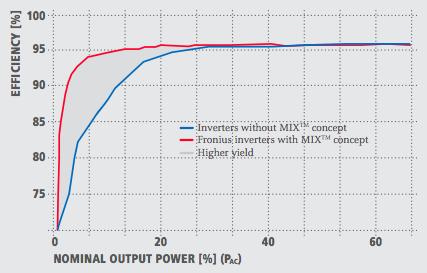 Fronius Inverters in Australia - Compare Solar Systems