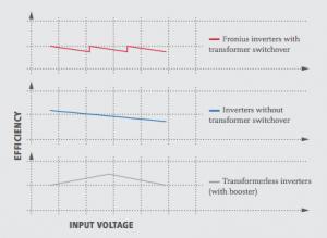 Fronius Inverters High Frequency Transformer Triple Peak Efficiency