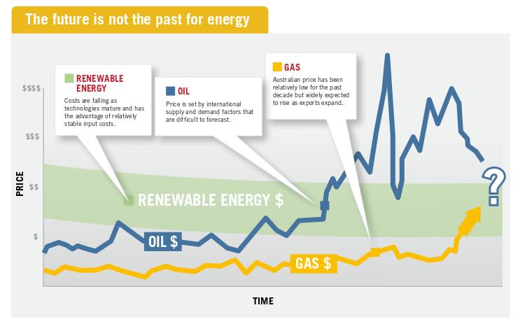Future energy price volatility