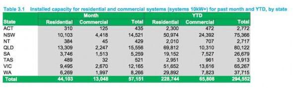 GEM installed capacity residential commercial