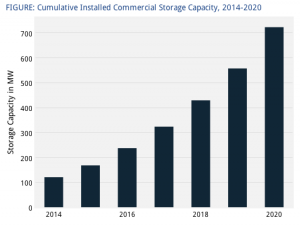 GTM Research Energy Storage for Commercial