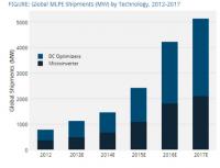 Global MLPE Shipments