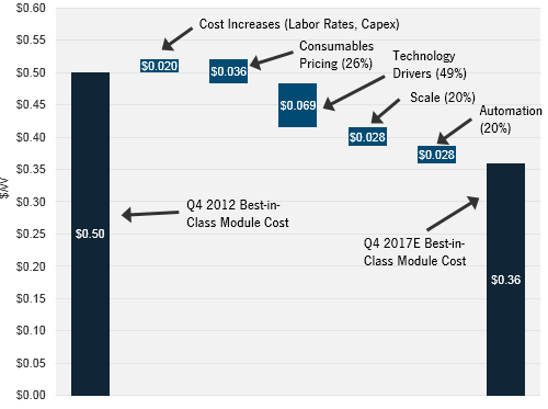GTM Research: Solar panel price reductions to 2017