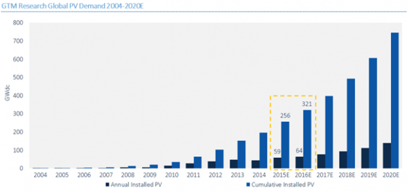 GTM research global PV demand