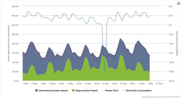 Germany renewables power price dip