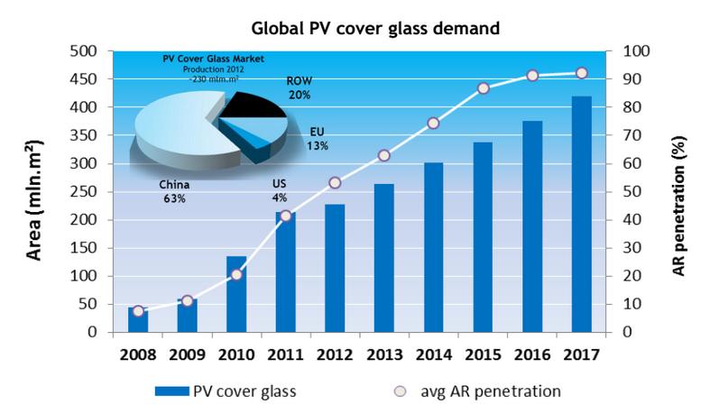 Global PV cover glass demand