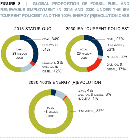 Global proportion of fossil fuels and renewables