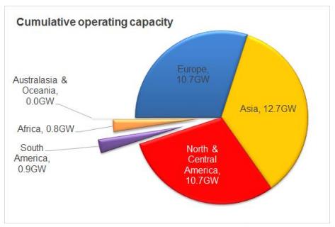 Global utility-scale solar capacity