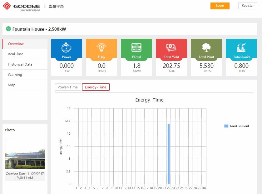 Meter board complications & partial monitoring success ... Goodwe Portal