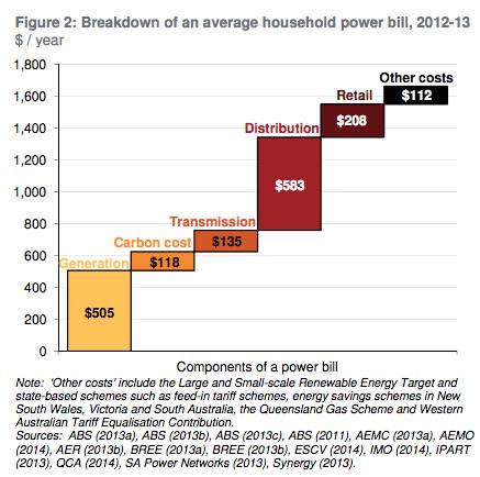 Grattan Institute Components of a power bill