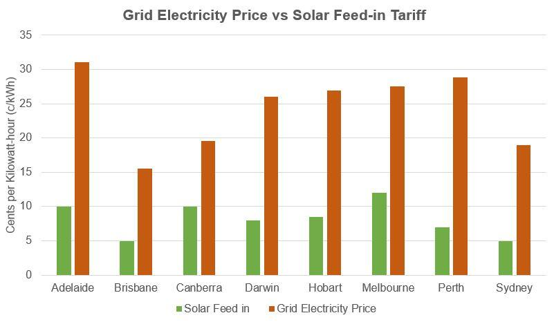 Grid electricity price vs 10kW Solar feed in tariff rate