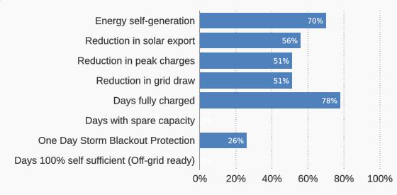 grid-independence-kpis-4kw-solar-tesla-powerwall