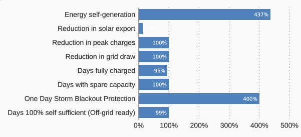 grid-independence-kpis-syd-40kwh-battery