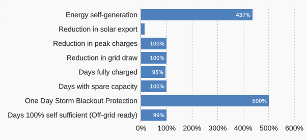 grid-independence-kpis-syd-50kwh-battery