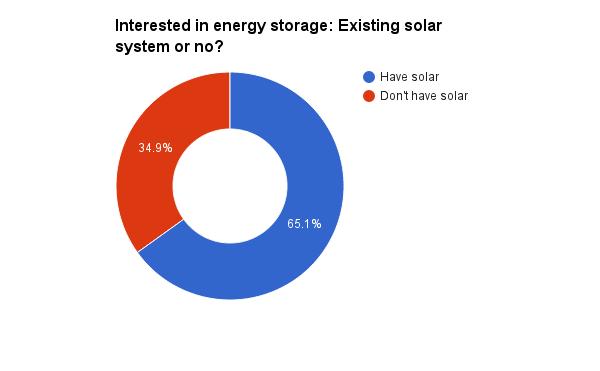 Have solar vs no solar