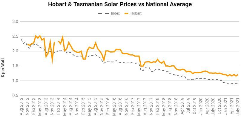 Hobart & Tasmania average solar panel prices from Aug 2012 to July 2021