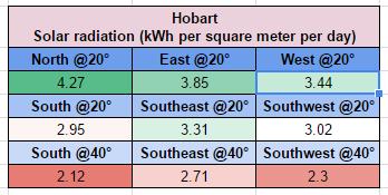Hobart solar output comparison