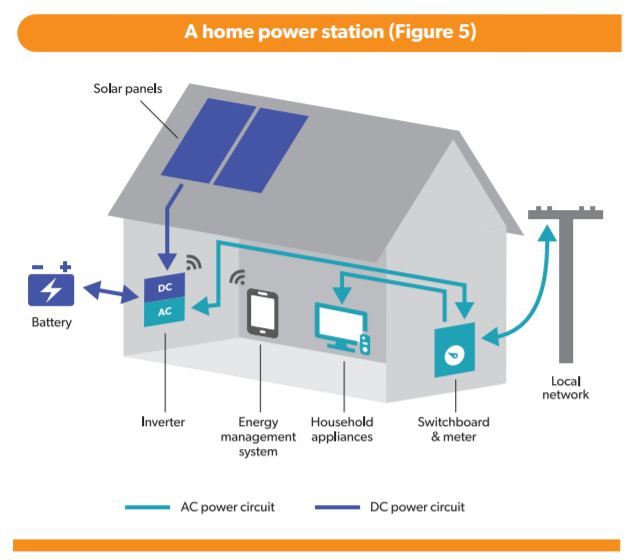 Outstanding Solar Power Plant Wiring Diagram Basic Electronics Wiring Diagram Wiring Cloud Inamadienstapotheekhoekschewaardnl