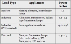 alternating current examples appliances. household-equipment-power-factors alternating current examples appliances i