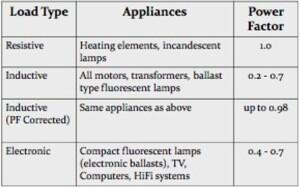 Household-equipment-power-factors