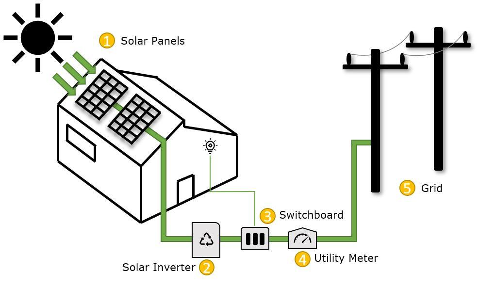 How Solar Energy Works step by step