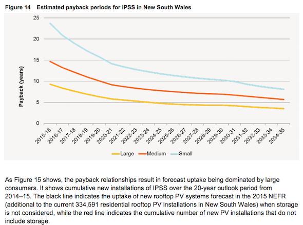 IPSS Payback NSW
