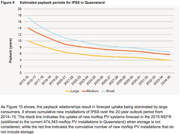 IPSS Payback QLD