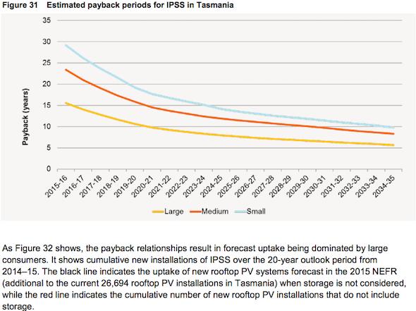 IPSS Payback Tas