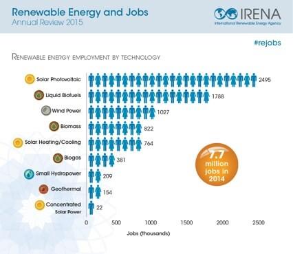 IRENA renewable energy and jobs 2