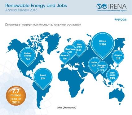 IRENA renewable energy and jobs