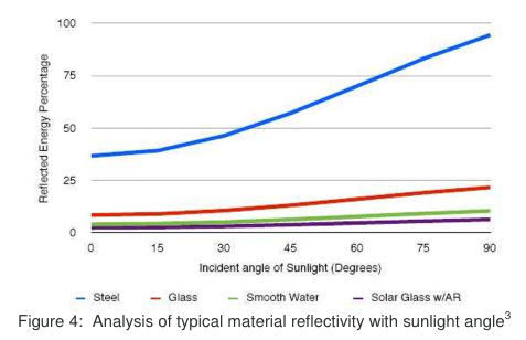 Incident angle of sunlight