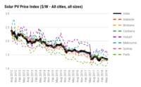 Solar PV Price Index