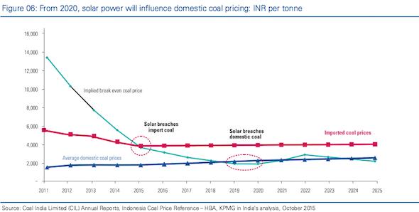 Indian solar VS coal pricing