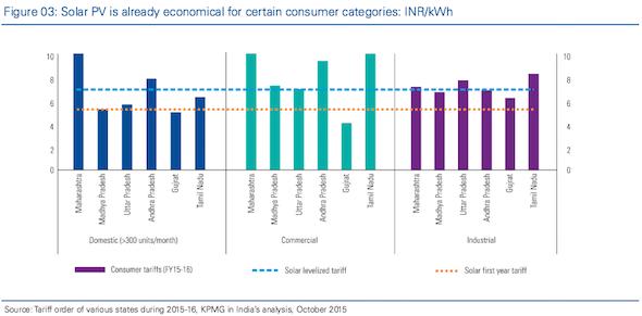 Indian solar viability