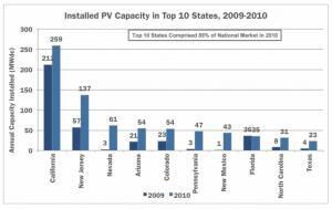 Installed Solar Power Capacity in the top 10 US States