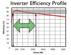 max efficiency solar inverter