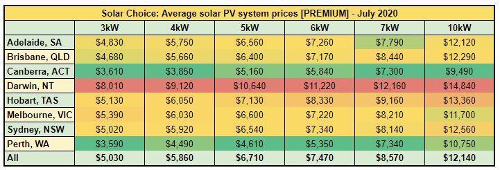 Average solar PV system prices [PREMIUM] - July 2020