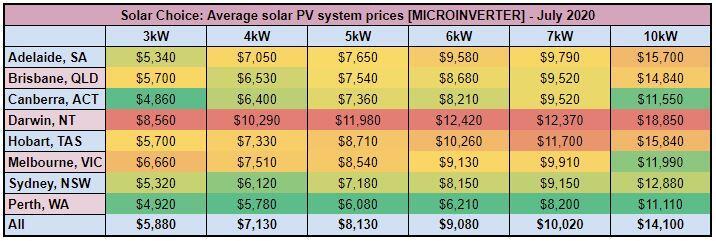 Average solar PV system prices [MICROINVERTER] - July 2020