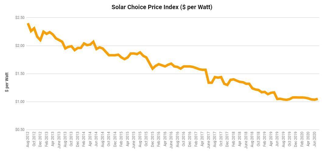 Price index per watt