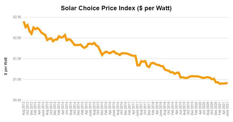 Solar choice price index graph June 2021